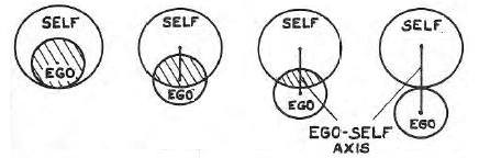 edinger_ego-self-axis-adapted