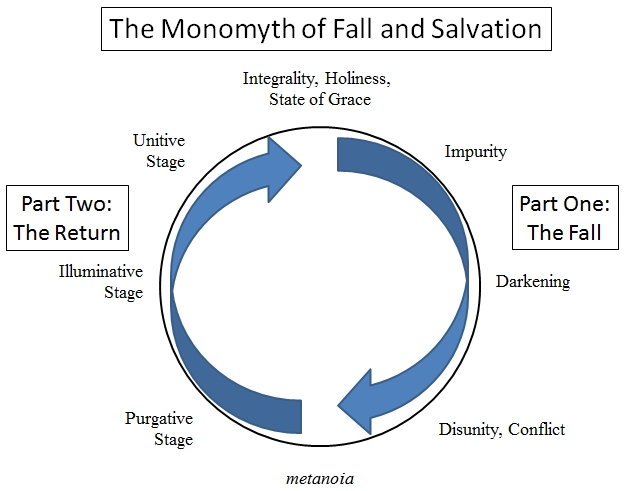 monomyth-fall-salvation